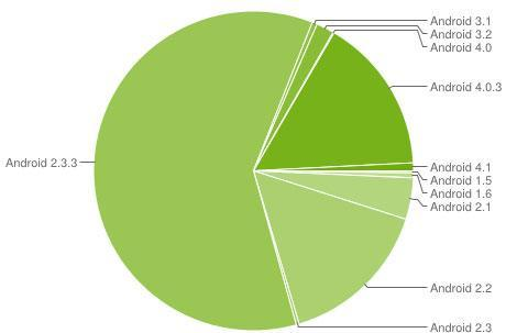 Ice Cream Sandwich takes a bite out of Gingerbread, represents 15.9 percent of Android devices