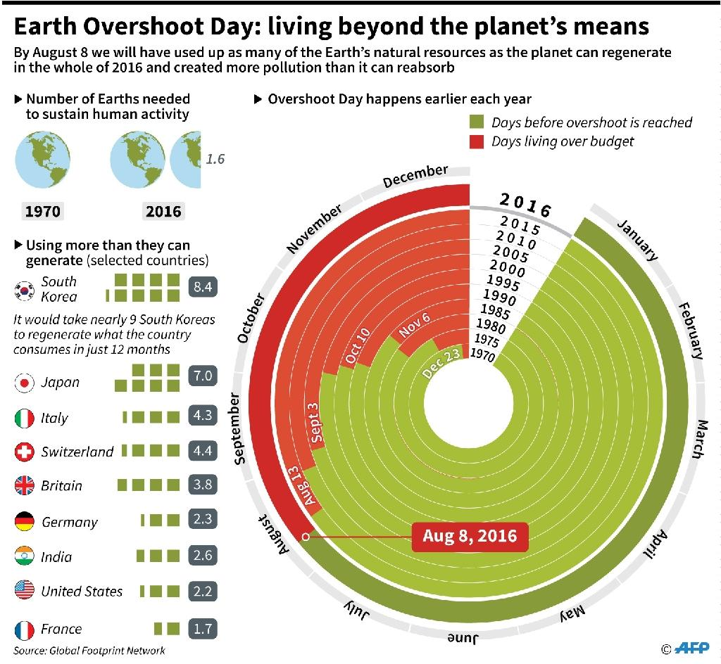 Earth Overshoot Day, the date at which humanity's use of natural resources exceeds what the Earth can regenerate in that given year (AFP Photo/Iris Royer de Vericourt, Simon Malfatto)