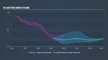 Investors Who Bought Bolsas y Mercados Españoles Sociedad Holding de Mercados y Sistemas Financieros (BME:BME) Shares Five Years Ago Are Now Down 34%