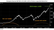 Why S&P 500 Could Reach New Highs This Week