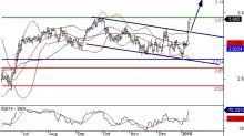 Intesa Sanpaolo: posizioni lunghe sopra 2,71
