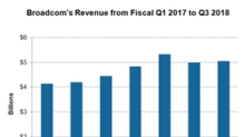 Weak Smartphone Sales Could Impact Broadcom's Revenue