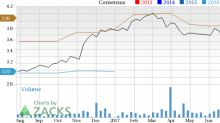 Texas Capital Bancshares (TCBI): Strong Industry, Solid Earnings Estimate Revisions