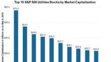 Top 10 S&P 500 Utilities by Market Capitalization