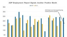 ADP: The US Job Market Could Spring Another Positive Surprise