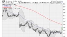5 Retail Stocks Ready to Break Out