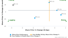 Genworth MI Canada, Inc. breached its 50 day moving average in a Bearish Manner : MIC-CA : April 6, 2017