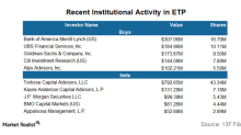 Institutional Investors' Positions in Energy Transfer Partners