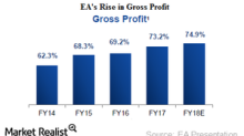 Electronic Arts' Digital Revenue Growth at the End of Fiscal 3Q18
