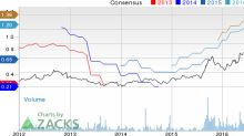 Top Ranked Momentum Stocks to Buy for December 29th