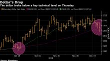 The Fed's Dovish Signal Rips Through Currency Markets