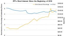 IFF's Short Interest before Its Third-Quarter Earnings