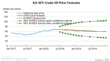 What Are the EIA's Latest Forecasts for WTI Crude Oil?