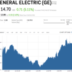 GE is rallying after eeking out an earnings beat (GE)