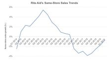 What's the Story behind Rite Aid's Unimpressive Growth Numbers?