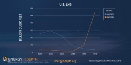 Is This The Next Major Market For U.S. LNG?