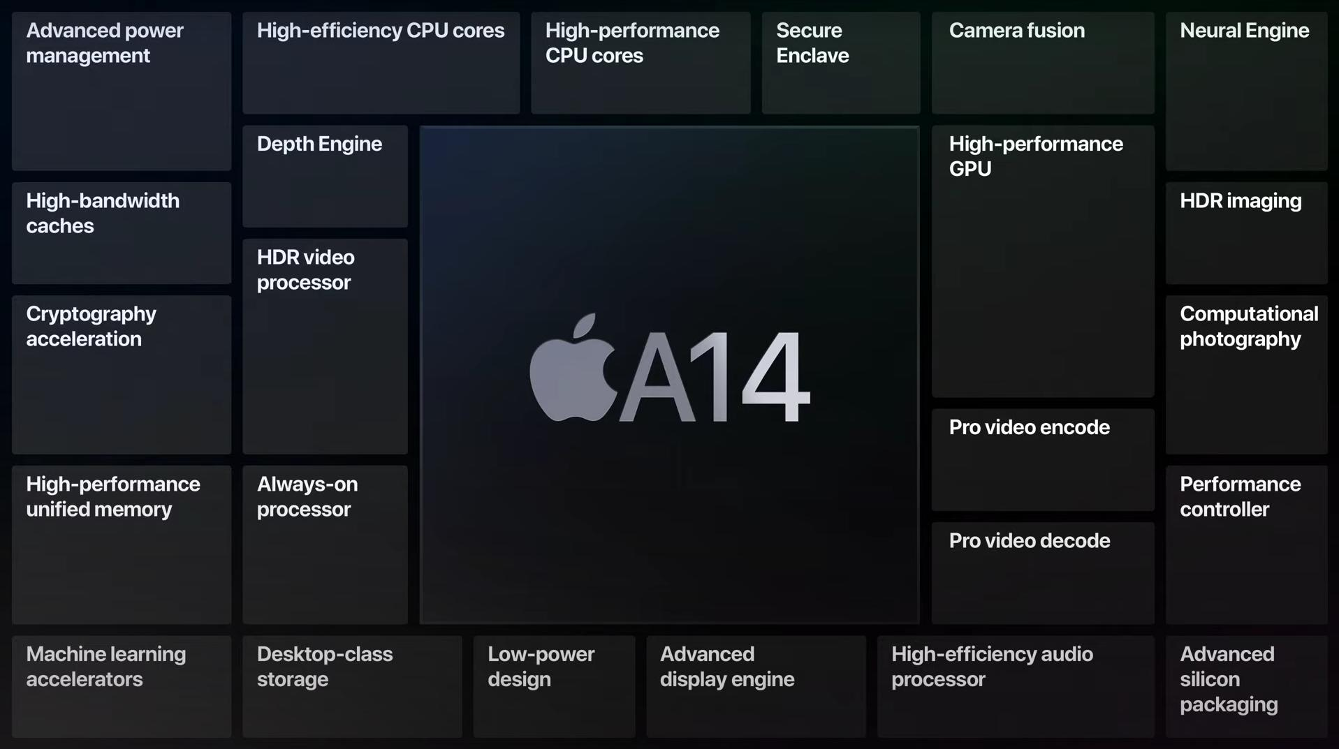 Apple on designing the A14 Bionic for the iPad Air and beyond | Engadget