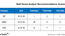 Analyzing Wall Street Targets for INT, ANDV and CVE