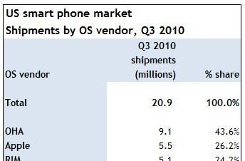 Canalys: iPhone becomes most popular smartphone in the US, Android continues as most popular OS