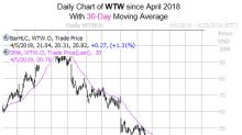 History Says WW Shares Could Fall More