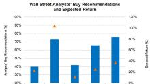 Wall Street Targets for BHGE, WFT, TS, NBR, and PTEN