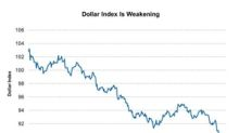Is the Weakness in the Dollar Index a Concern?