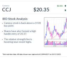 Cameco, IBD Stock Of The Day, In Buy Zone As This Carbon-Free Energy Gets Another Look
