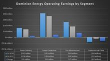 Dominion Energy Inc. Generates High-End Earnings in Q3