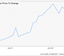 Why Livongo Health Jumped 25% in June