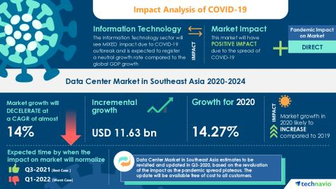 Photo of COVID-19 Impact & Recovery Analysis | Data Center Market in Southeast Asia 2020-2024 | Adoption of IoT Technologies to boost the Market Growth | Technavio | Yahoo Finance
