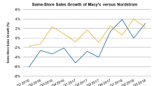 What Macy's and Nordstrom Are Doing to Improve Top-Line Growth