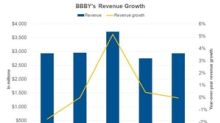 Bed Bath & Beyond's Q2 Revenue: Lower than Analysts Expected