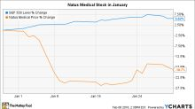 Why Natus Medical Incorporated Stock Lost 19% in January