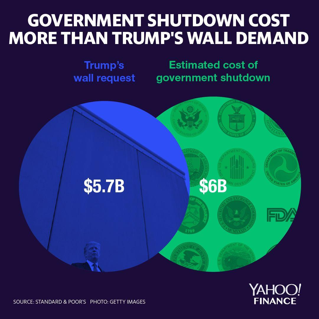 Image result for Trump wall cost more than shut down