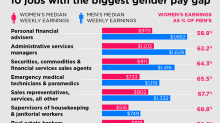 Women in the financial industry see the biggest gender pay gaps