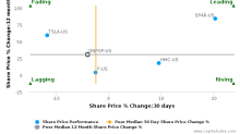 Dongfeng Motor Group Co., Ltd. breached its 50 day moving average in a Bearish Manner : DNFGF-US : November 10, 2017
