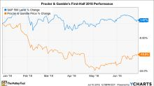 Why Procter & Gamble Stock Has Lost 15% in 2018