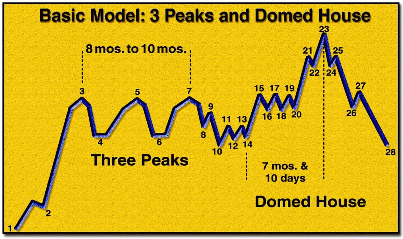 Kết quả hình ảnh cho three peak and dump house 3PDH