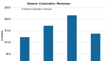 Why Omeros Stock Rose Last Week
