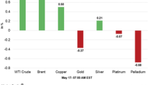 Commodities Are Mixed Early on May 17