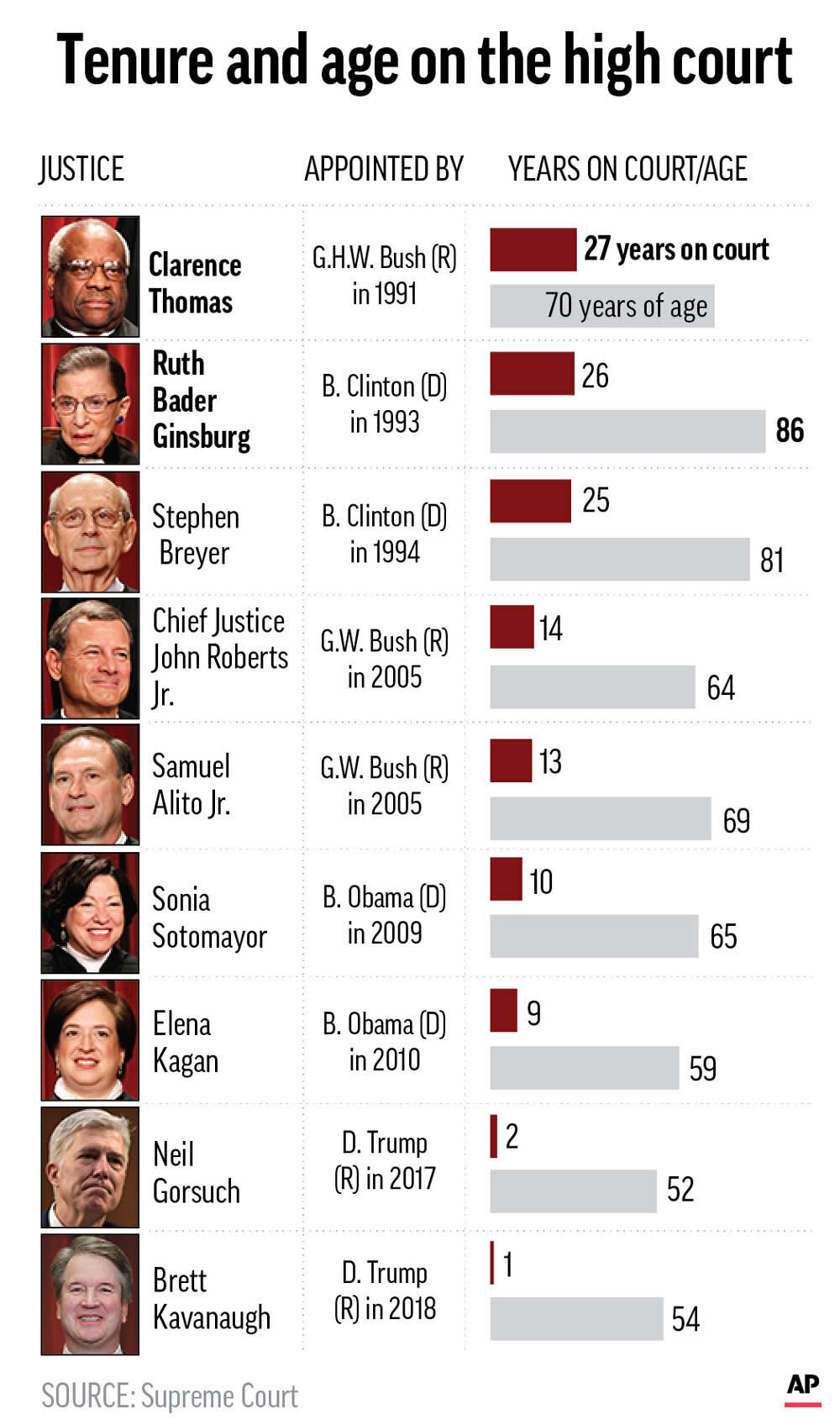 Tenure and ages of current sitting Supreme Court justices.;