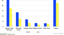 Google's Market Share in the Cloud Space Has Increased