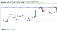 GBP/USD Daily Forecast – Sterling Consolidates Below Critical Resistance