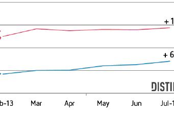 App Store's revenue grew 15% between February and July