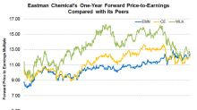 Is Eastman Chemical Overvalued or Undervalued Compared to Peers?