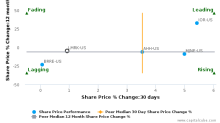 Landmark Infrastructure Partners LP breached its 50 day moving average in a Bearish Manner : LMRK-US : August 11, 2017