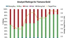 Yamana Gold: Analysts' Recommendations