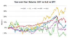 How Has Occidental Petroleum Stock Performed Year-over-Year?