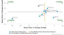 UMH Properties, Inc. breached its 50 day moving average in a Bearish Manner : UMH-US : July 7, 2017