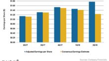 Clorox Beats Fiscal 2Q18 EPS Estimate, Raised Fiscal 2018 Outlook